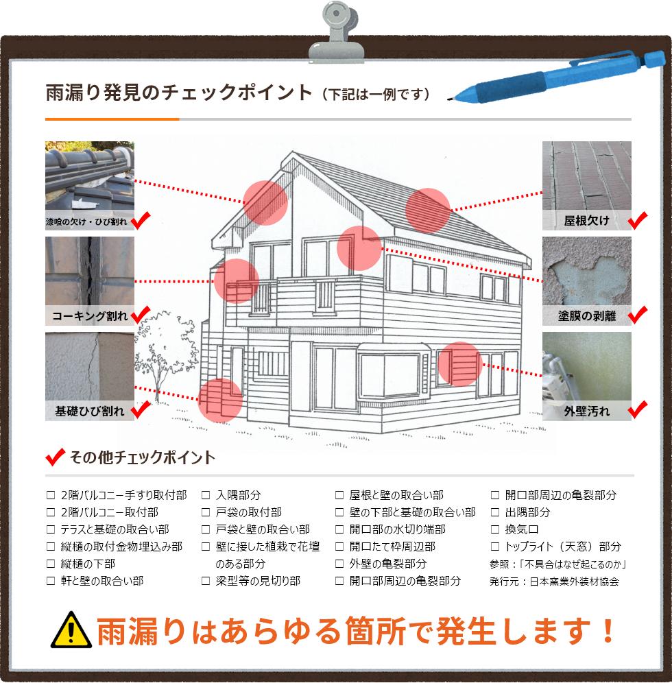 雨漏り発見のチェックポイント(下記は一例です)雨漏りはあらゆる箇所で発生します!