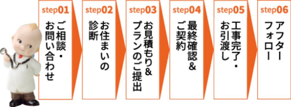 step01ご相談・お問い合わせstep02お住まいの診断step03お見積もり・プランのご提出step04最終契約&ご契約step05工事完了・お引渡しstep06アフターフォロー